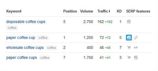 coffee-cups keyword table