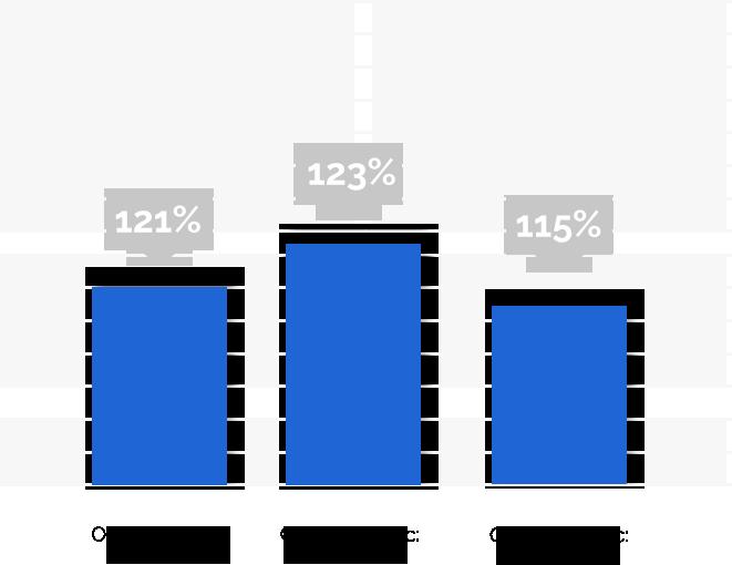 primo-graph blue chart