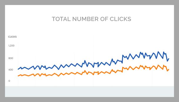 primo-no.clicks chart